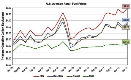 U.S. Avg. Retail Fuel Prices